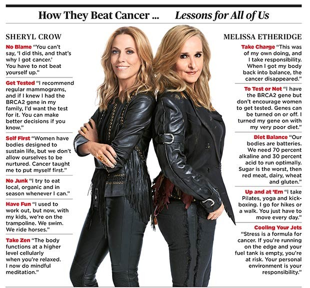celebrities and breast cancer brca genetic testing